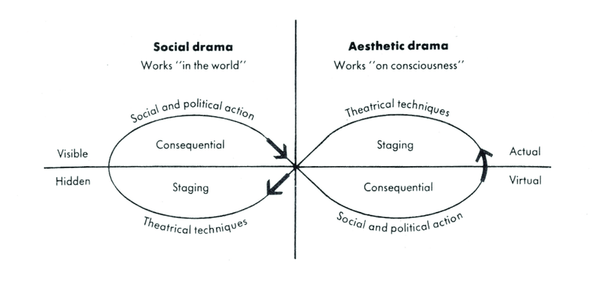 Diagram of Victor Turner's social drama process.