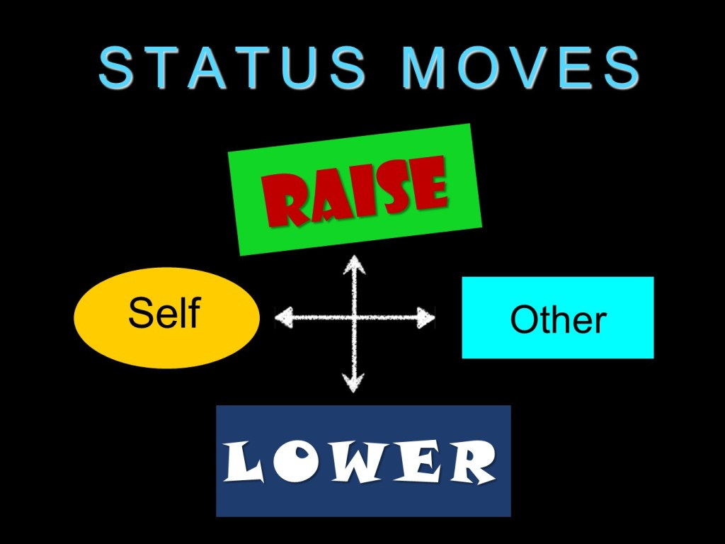 "Figure 1. Status Moves diagram. The ends of the x axis are ""Self"" and ""Other"". The ends of the y axis are ""Raise"" and ""Lower"""