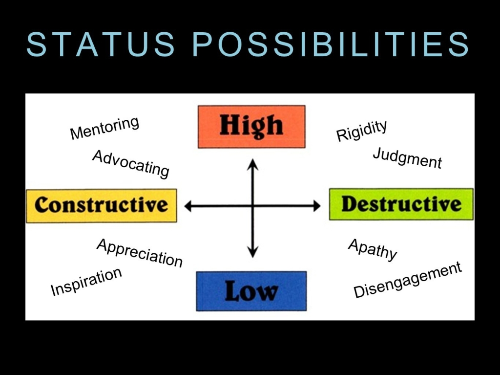 Figure 2. Diagram of Status Possibilities. X axis goes from Constructive to Destructive. Y axis goes from High to Low. In the high constructive quadrant are the words mentoring and advocating. In the high destructive quadrant are the words rigidity and judgment. In the low constructive quadrant are the words appreciation and inspiration. In the low destructive quadrant are the words apathy and disengagement.